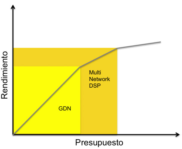 Display Ads GDN Multi Network DSP