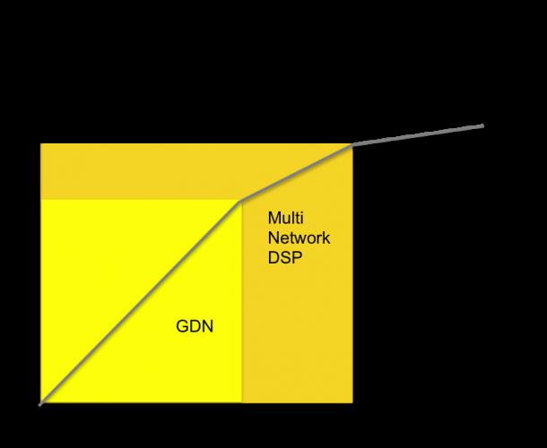 Display Ads GDN Multi Network DSP